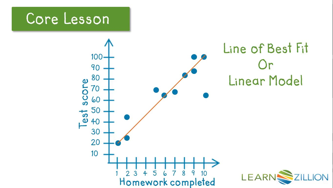 Draw a line of best fit | LearnZillion