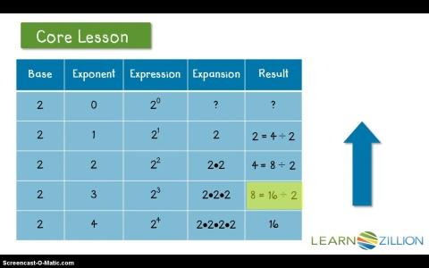negative exponents graphic organizer
