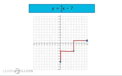 Lesson Video For Graph Lines In Slope Intercept Form Learnzillion