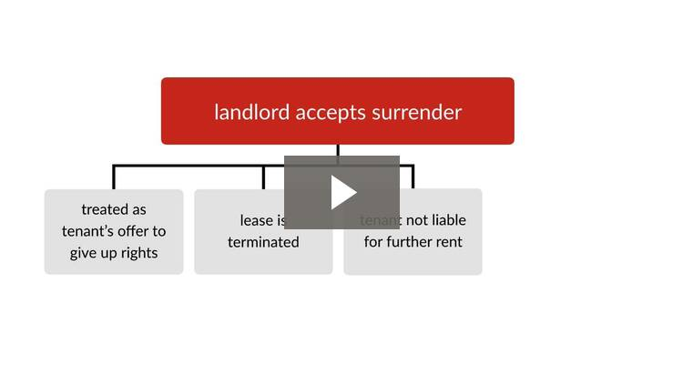 Tenant's Duties and Landlord's Remedies