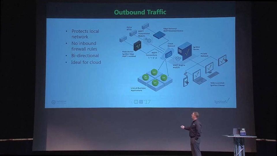 IIoT: Getting Started with MQTT