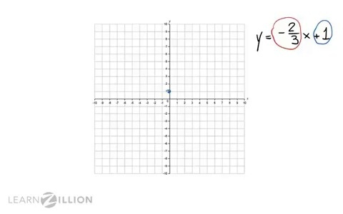 Guided Practice For Graph Lines In Slope Intercept Form Learnzillion