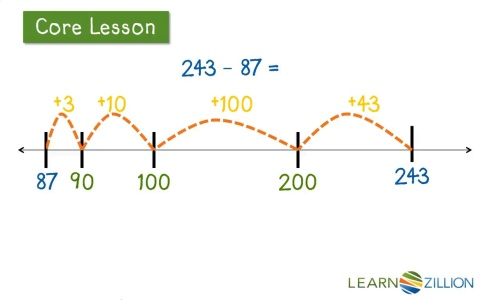 Solve subtraction problems using a number line | LearnZillion