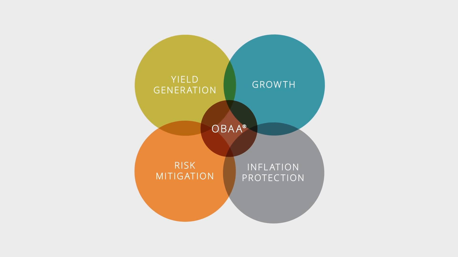 Objectives-Based Asset Allocation (OBAA)