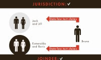 Joinder and Subject Matter Jurisdiction thumbnail