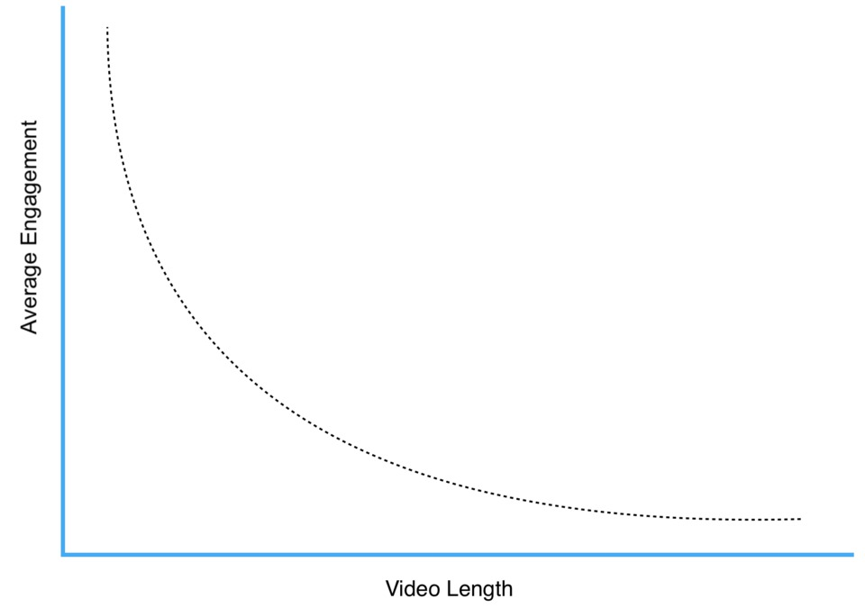 Caída exponencial