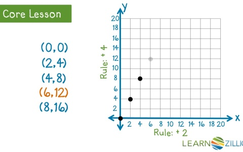 Lesson 20: Analyze Patterns and Relationships - Ready Common Core