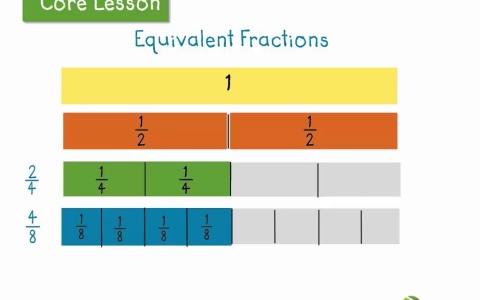 Number Names Worksheets fraction charts equivalent fractions : Identify equivalent fractions using fraction strips | LearnZillion