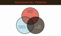 Overview of Presidential Powers thumbnail