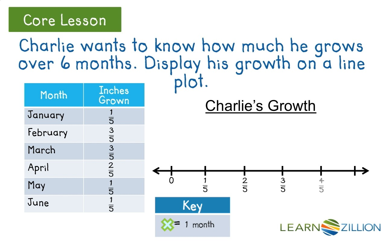 Worksheets: Line Plot | Math: Data & Graphing | Pinterest ...
