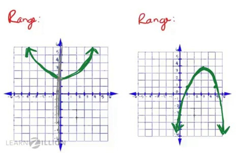 Determine The Domain And Range Of A Parabola Looking At The Graph