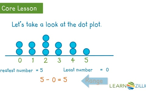 how to find the mean of a dot plot