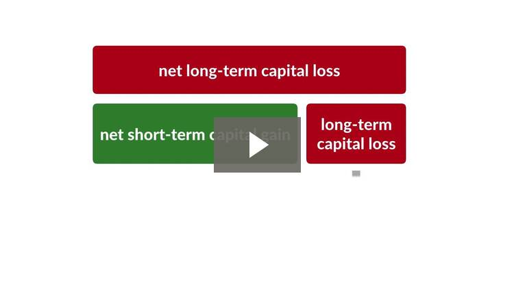 Overview of the Tax Treatment of Capital Assets