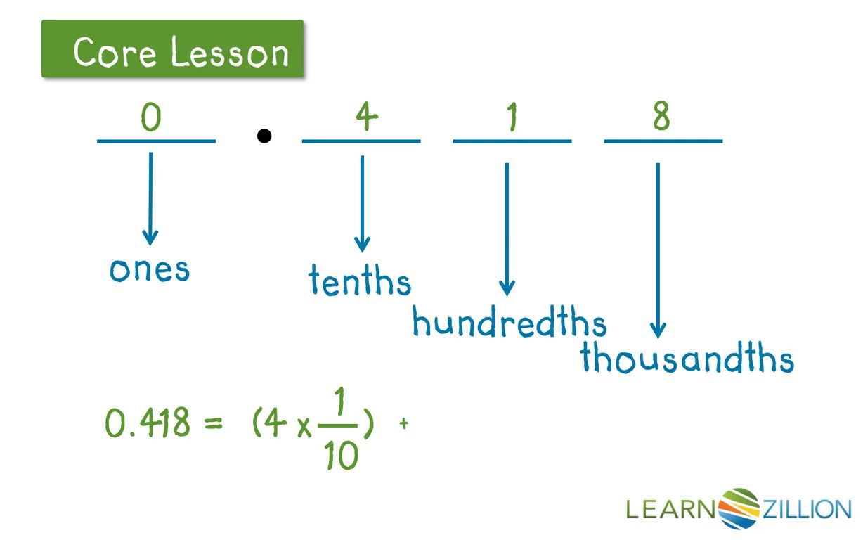 Write decimals in expanded notation | LearnZillion