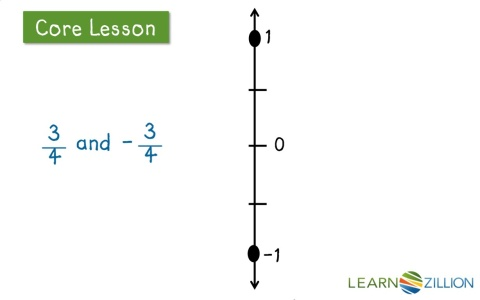 Understand the opposites of fractions by looking at a number line